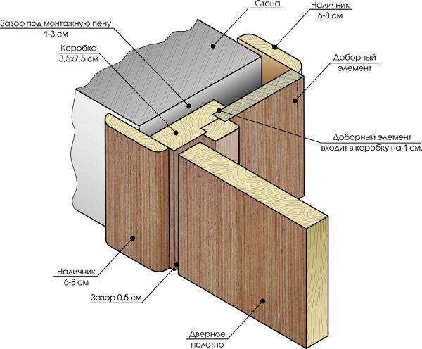 Схема конструкции межкомнатной двери