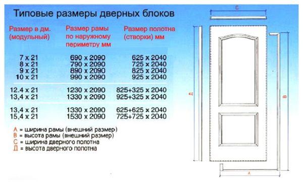 Размеры дверного полотна и коробки