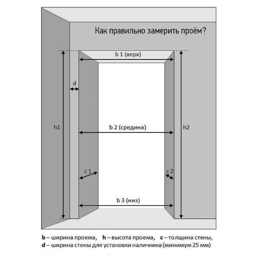 размеры межкомнатных дверей в том числе стандартные а
