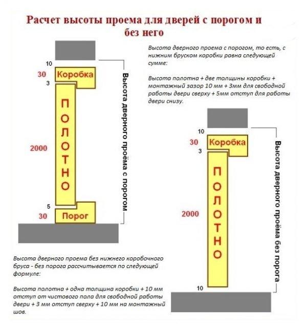 Определение высоты дверного проёма в зависимости от порога