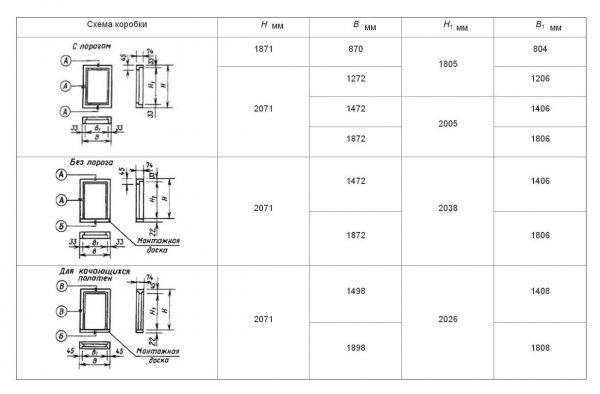 Стандартные размеры дверных коробок по ГОСТу