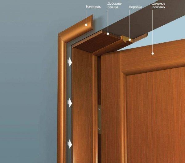 Дверная коробка межкомнатной двери с доборами