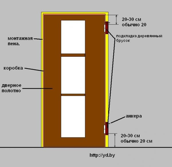 Схема установки двери на петли