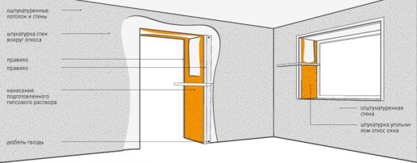 Схема оштукатуривания дверного проёма