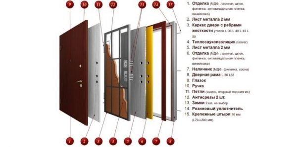 Схема слоёв звукоизоляции входной двери