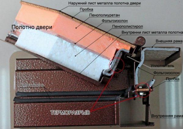Схема слоёв звукоизоляции и утеплителя входной двери