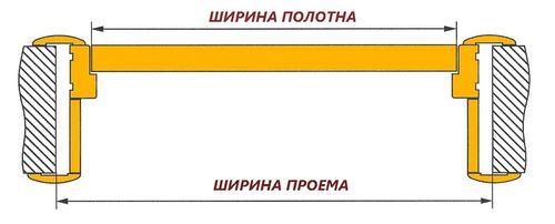 Схема измерения ширины проёма