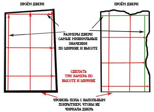 Схема замера проёма по ширине и высоте