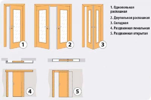 Виды сдвижных дверей
