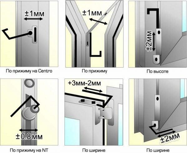 Общая схема регулировки двери