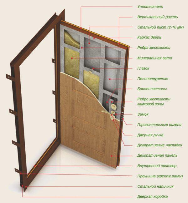 Металлическая входная дверь со звукоизоляцией