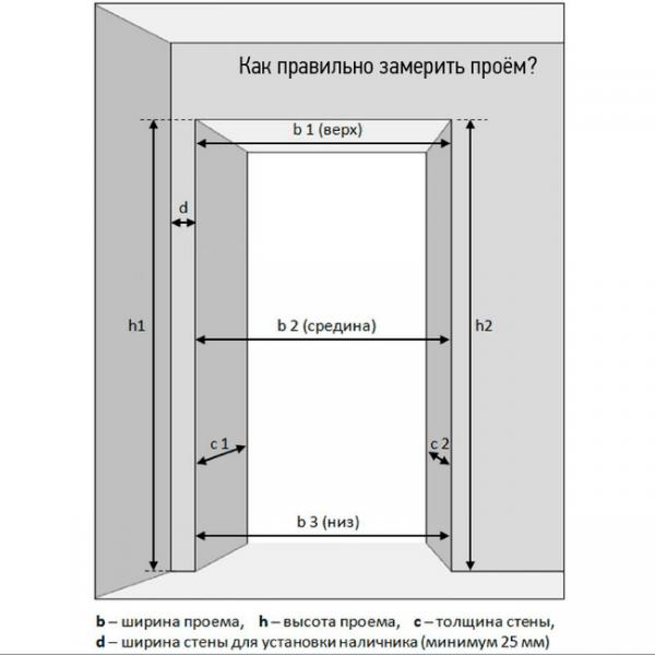 Проведение замеров дверной коробки