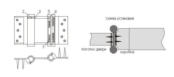 Схема пружинной петли