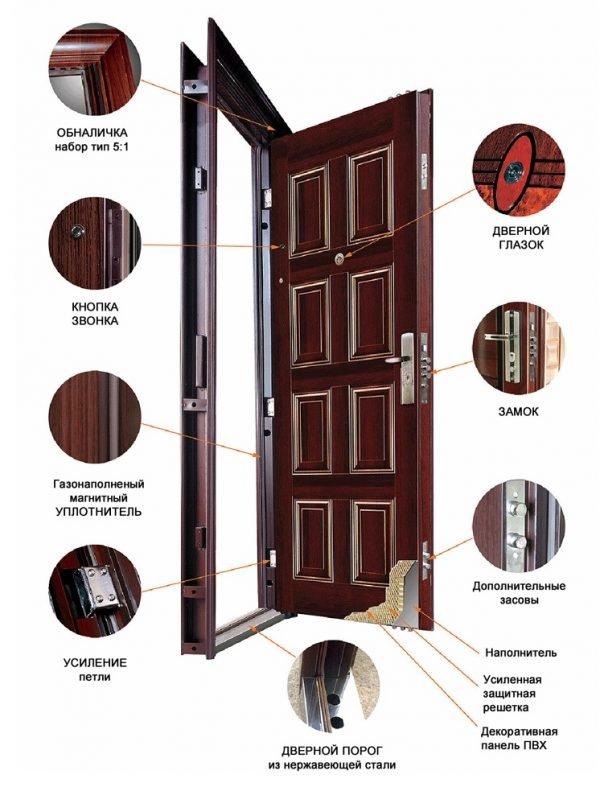 Схема устройства металлической уличной двери