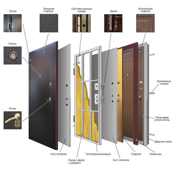 Схема дверного полотна уличной металлической двери