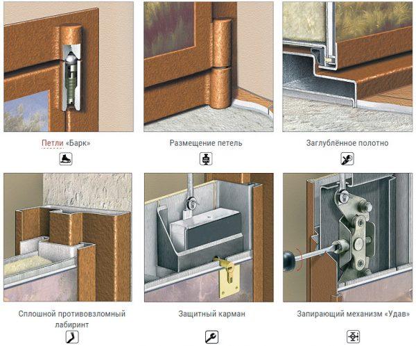 Противовзломные элементы металлической двери