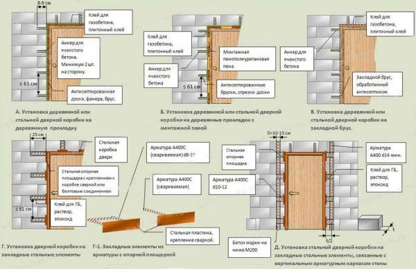 Схема установки металлической уличной двери
