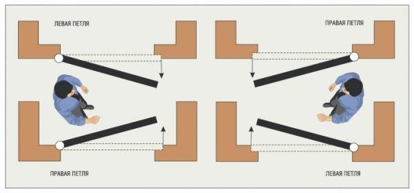 Схема работы левых и правых петель
