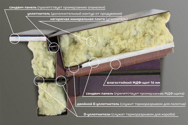 Утепление двери минеральной ватой