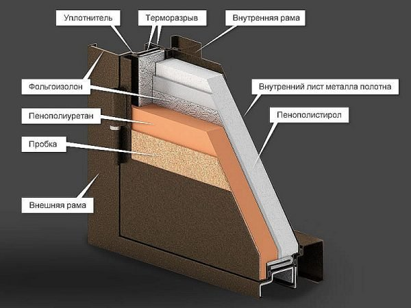Схема двери с терморазрывом