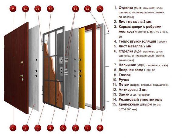 Конструкция входной утепленной двери