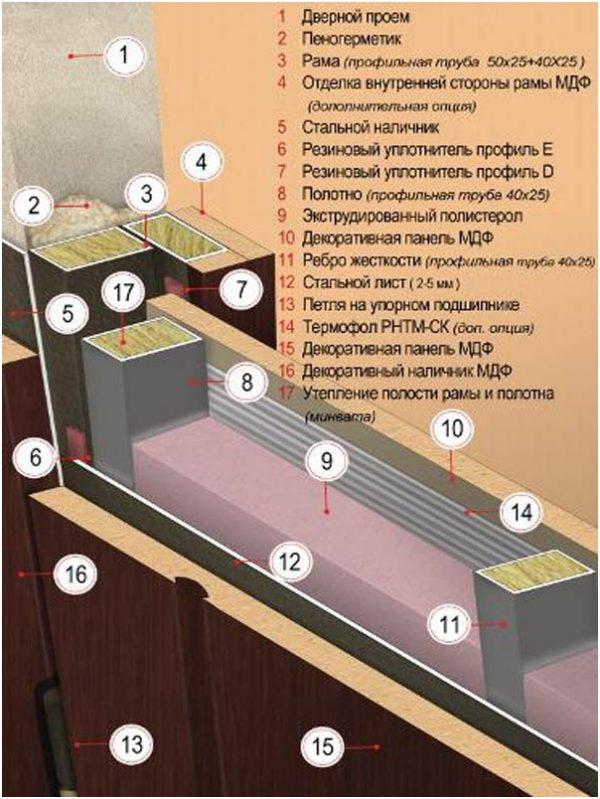 Схема строения входной металлической утеплённой двери