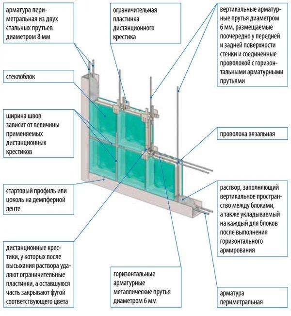 Строительство перегородки из стеклоблоков