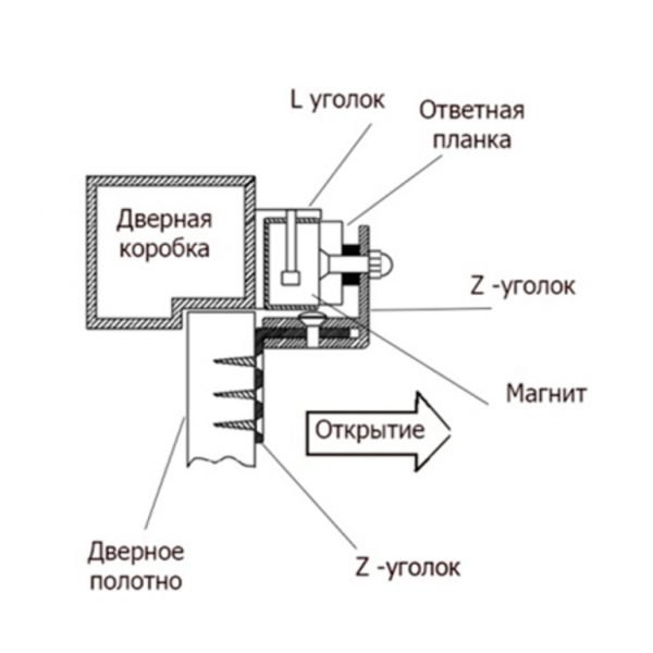Монтаж замка на двери, открывающиеся внутрь