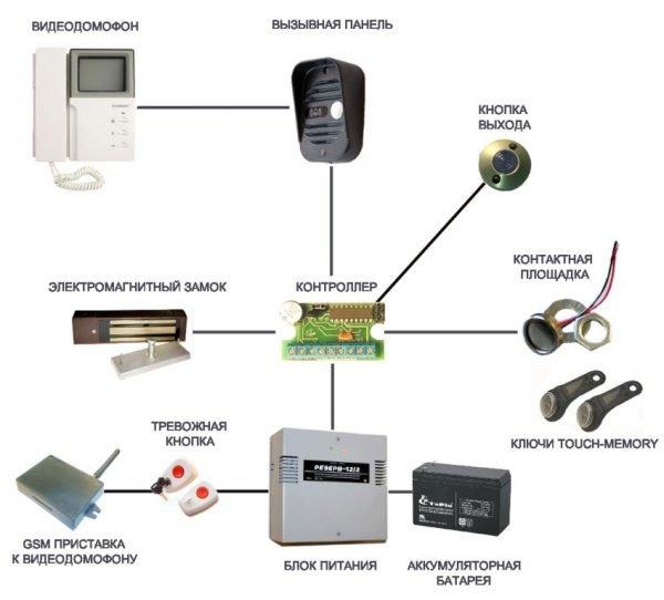 Типовая схема видеодомофона