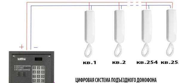 Цифровая система подключения