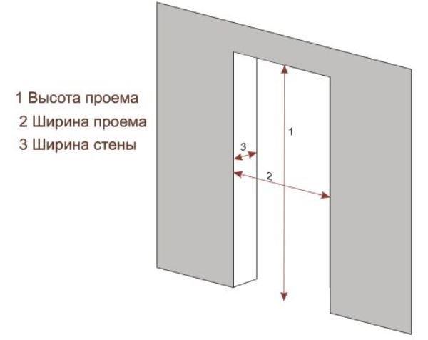 Размеры дверной коробки