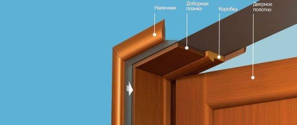 Добор для межкомнатных дверей