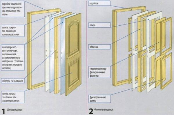 Схема разборки деревянной двери