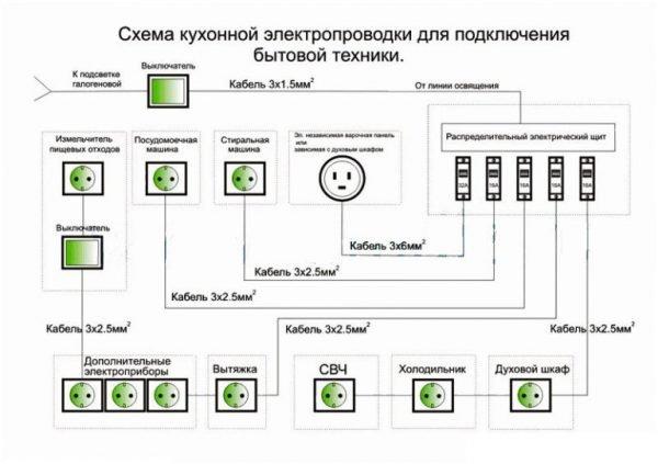 Схема электрической проводки на кухне
