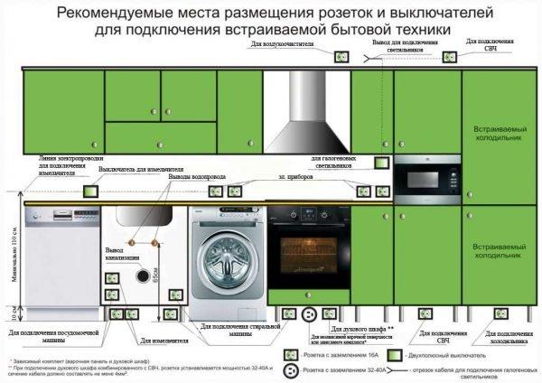 Типовое расположение розеток на кухне
