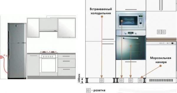 Расположение розетки для холодильника