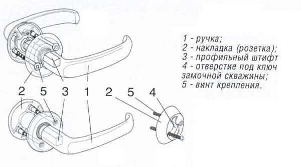 Устройство нажимной ручки с розеткой