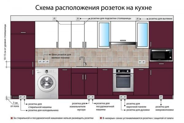 Типовая схема расположения розеток на кухне