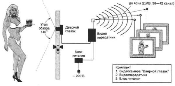 Передача сигнала от видеоглазка на телевизор по радиоканалу