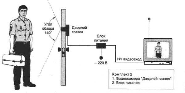 Передача сигнала по кабелю