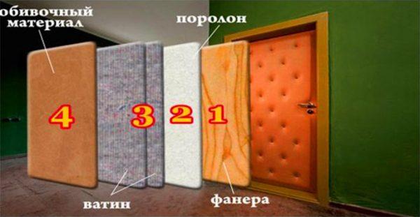 Комплексное утепление входной двери