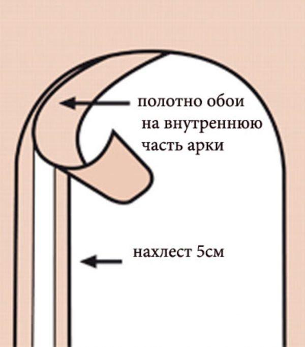 Поклейка обоев на арку