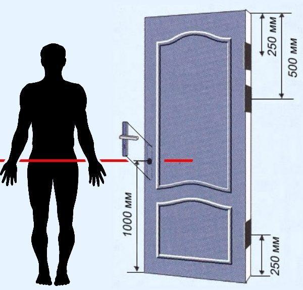 Высота установки защёлки