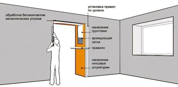 Устройство дверного откоса