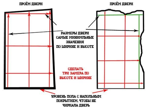 Схема измерения высоты дверного проёма