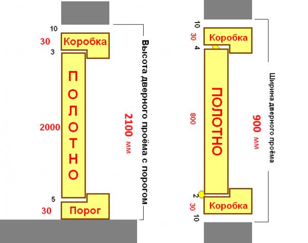 Схема расчёта высоты дверного проёма с порогом