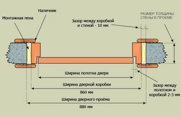 Схема составляющих ширины дверного проёма