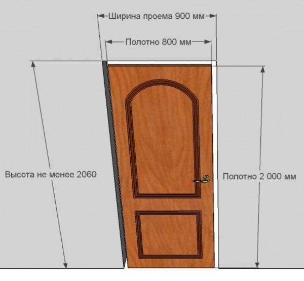Схема высоты дверного короба