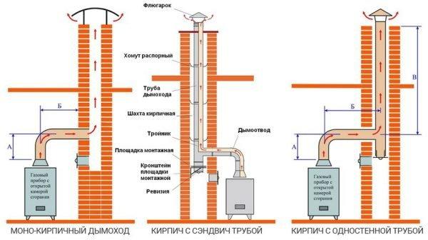 Гильзование кирпичного дымохода