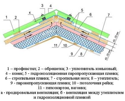 Схема крыши из профнастила